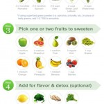 Green Smoothie Ultimate Guide – Recipe by photo